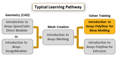 introduction-to-ansys-polyflow-for-blow-modeling.png