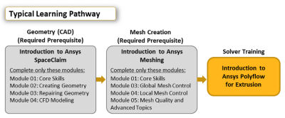 introduction-to-ansys-polyflow-for-extrusion.png
