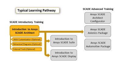 introduction-to-ansys-scade-architect.png