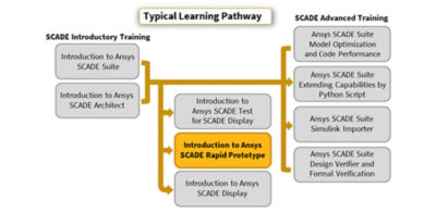 introduction-to-ansys-scade-rapid-prototyper_pathway-2020r1.png