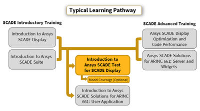 introduction-to-ansys-scade-test-for-ansys-scade-display.png