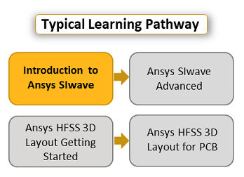 introduction-to-ansys-siwave-pathway.png