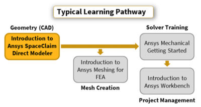 introduction-to-ansys-spaceclaim-direct-modeler-fea.png