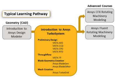 introduction-to-ansys-turbosystem.png
