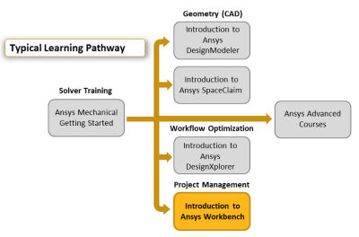 introduction-to-ansys-workbench.png