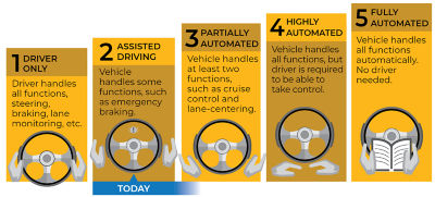 levels-autonomy-hi-res.png