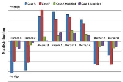 Figure 2: Maldistribution improvement for proposed modified design