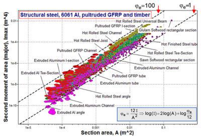 material-selection-simulation-powerful-stem-ces-plot.jpg