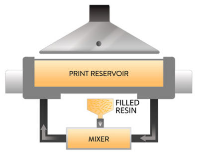 Continuous Kinetic Mixing (CKM) blends resin with additives.