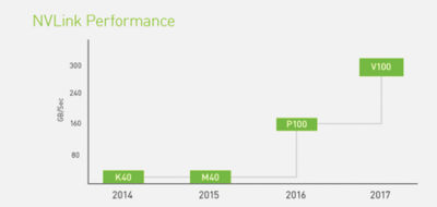 nvidia-link-performance.png