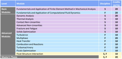 online-numerical-simulation-masters-degree-ansys-2.jpg