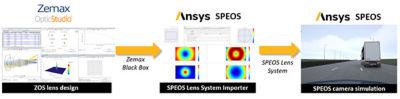 optical-design-validation-workflows-process.jpg