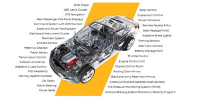 Electronics in the modern automobile