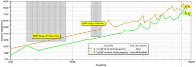 Figure 8: A 1-meter radiated emissions comparison