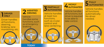 perception-algorithms-autonomous-vehicles-levels-autonomy.jpg