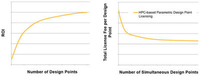 Pricing model of HPC-based (parametric design point) licensing reflects a decreasing cost per variation as the number of variations in a single study increases.