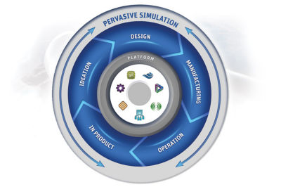 Image showing how simulation can be leveraged throughout the design lifecycle