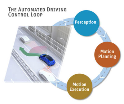safety-first-autonomous-control-loop.jpg