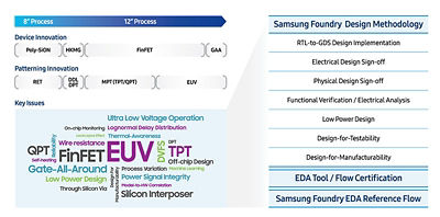 samsungs-foundry-ecosystem-certifies-ansys-signoff-tools-for-use-with-all-finfet-process-nodes-sm.jpg