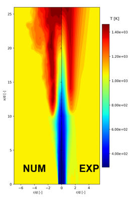 Figure 5 Predicted mean temperature distribution for Cabra hydrogen flame and its comparison with the experimental data.