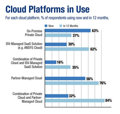 simulation-moving-to-the-cloud-best-practices-cloud_platforms_in_use.jpg