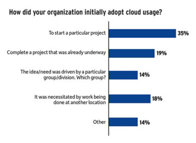 simulation-moving-to-the-cloud-best-practices-how_did_you_start.jpg