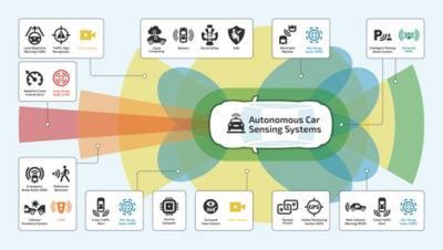 simulations-iso-26262-aec-q100-certification-automotive-ic-2.jpg