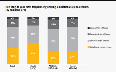 Research survey gives insight into the evolution of HPC usage for simulation, best practices for implementing and expanding an HPC initiative, and changes in adoption as a result of the COVID-19 pandemic.