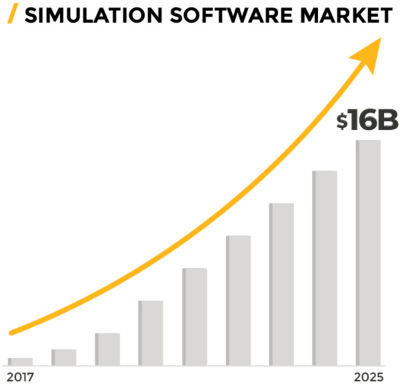 Simulation Software Market bar graph: 2017-2025
