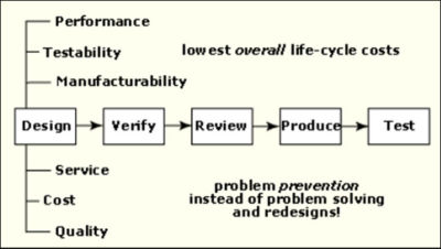 Design for Reliability process flow
