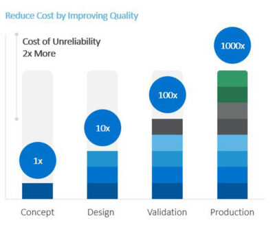 The cost of unreliability in product design, validation, production and concept
