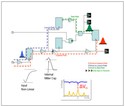 Voltage Drop and Variation-Aware Path and Clock Timing Analysis