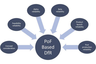 Physics of failure (PoF) based on design for reliability (DfR)