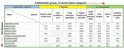 what-is-social-life-cycle-assessment-national-social-impact.jpg