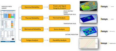 whats-new-for-electronics-reliability-sherlock.jpg