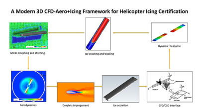 Icing simulation on a helicopter